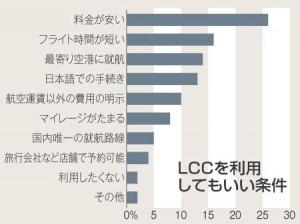 LCCを使ってもいい条件 biz110114(資料)